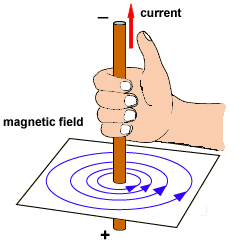 current-causing-magnetic-field-right-hand-rule-2