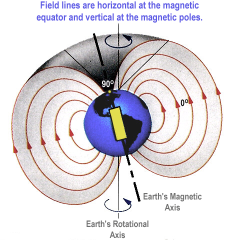 earth magnetic field interaction perpendicular